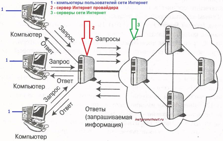 Схема использования сети
