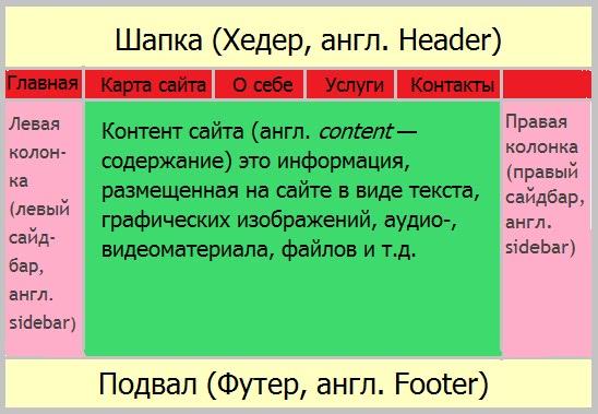 структура интернет сайта