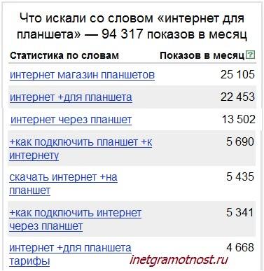 запросы пользователей Яндекс