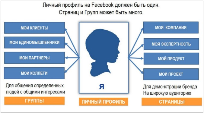 Личный профиль, бизнес-страницы и группы на Фейсбуке